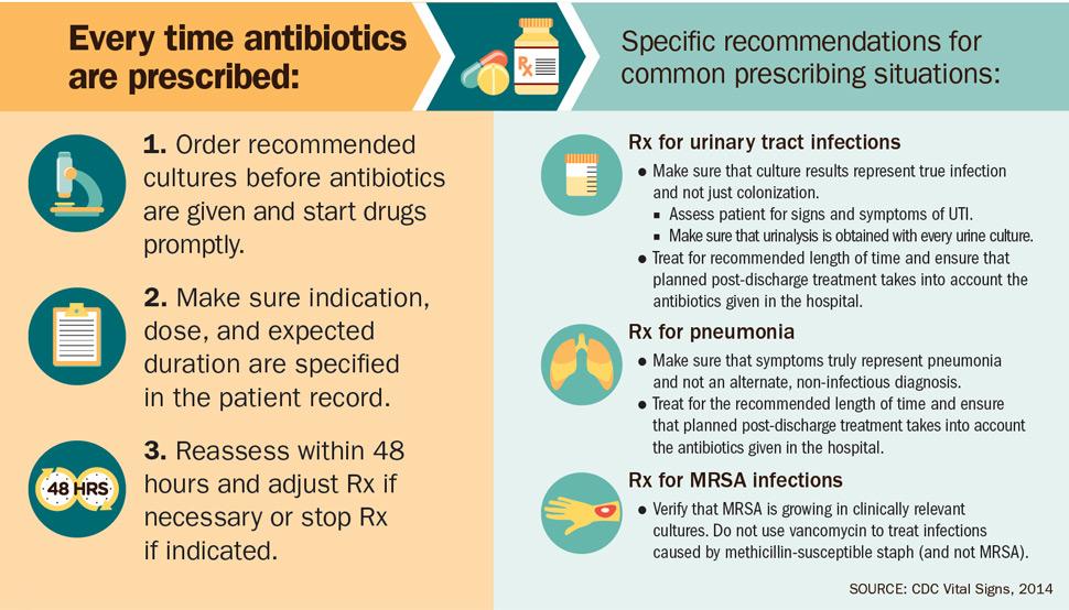 Source: CDC Vital Signs, 2014